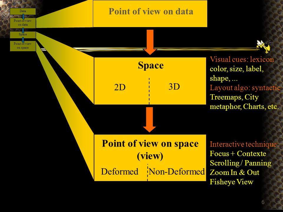 6 Space Point of view on space (view) Visual cues: lexicon color, size, label, shape,... Layout algo: syntactic Treemaps, City metaphor, Charts, etc.