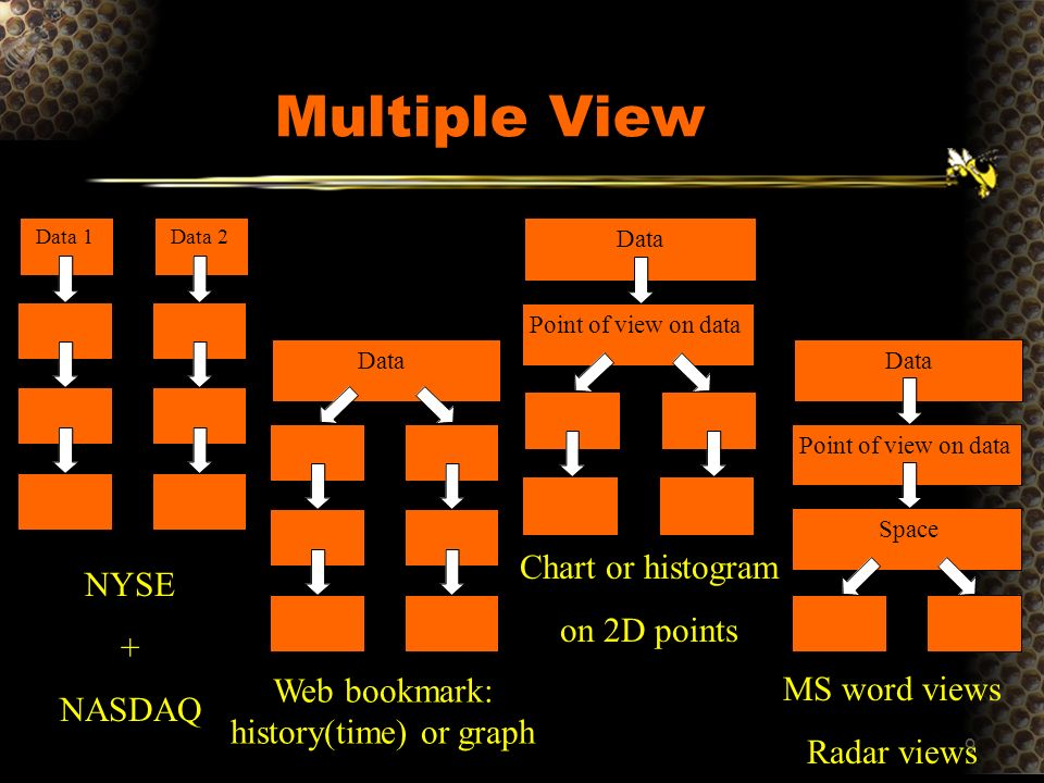 9 Multiple View Data 1 Data 2 NYSE + NASDAQ Web bookmark: history(time) or graph Chart or histogram on 2D points MS word views Radar views Data Point