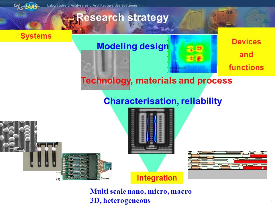 4 Integration Devices and functions Systems Modeling design Technology, materials and process Characterisation, reliability Multi scale nano, micro, m