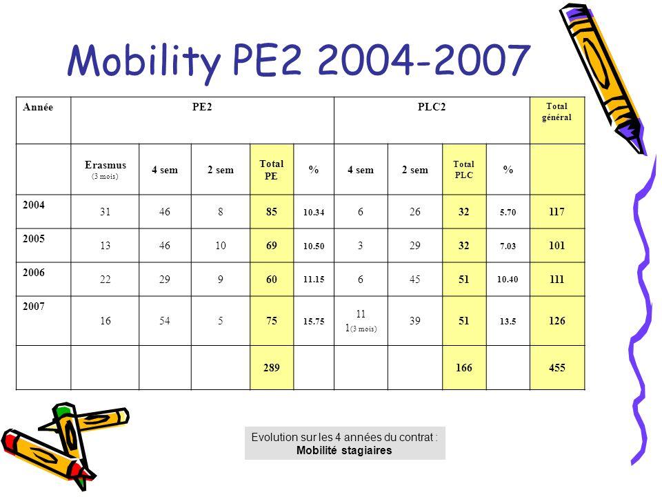 Mobility PE2 2004-2007 Evolution sur les 4 années du contrat : Mobilité stagiaires AnnéePE2PLC2 Total général Erasmus (3 mois) 4 sem2 sem Total PE %4 sem2 sem Total PLC % 2004 3146885 10.34 62632 5.70 117 2005 13461069 10.50 32932 7.03 101 2006 2229960 11.15 64551 10.40 111 2007 1654575 15.75 11 1 (3 mois) 3951 13.5 126 289166455