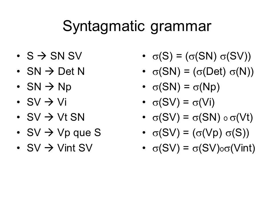 Syntagmatic grammar S SN SV SN Det N SN Np SV Vi SV Vt SN SV Vp que S SV Vint SV (S) = ( (SN) (SV)) (SN) = ( (Det) (N)) (SN) = (Np) (SV) = (Vi) (SV) =