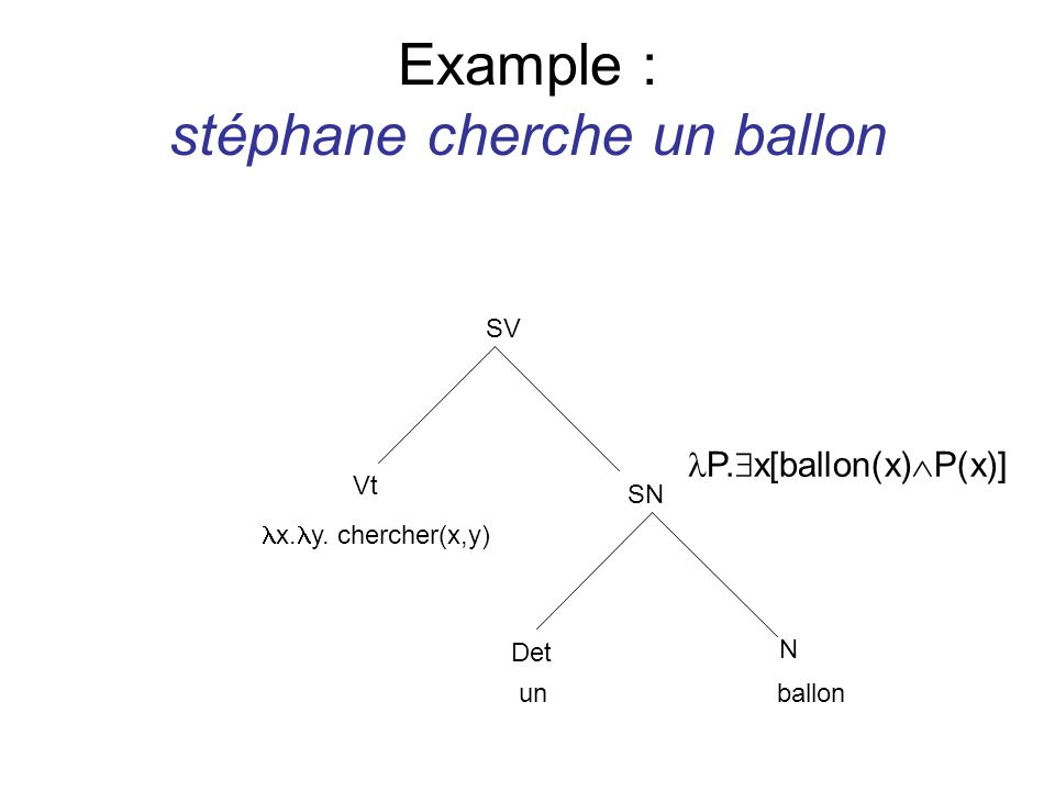 Example : stéphane cherche un ballon SN Det N unballon P. x[ballon(x) P(x)] SV Vt x. y. chercher(x,y)