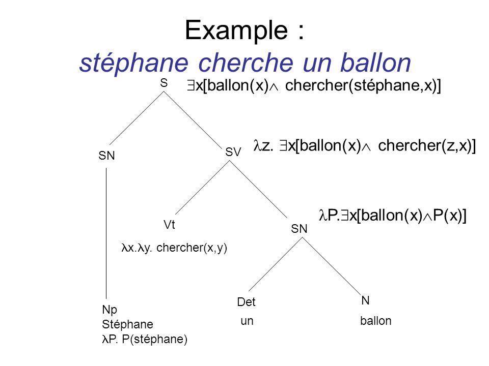 Example : stéphane cherche un ballon SN Det N unballon P. x[ballon(x) P(x)] SV Vt x. y. chercher(x,y) z. x[ballon(x) chercher(z,x)] S SN Np Stéphane P