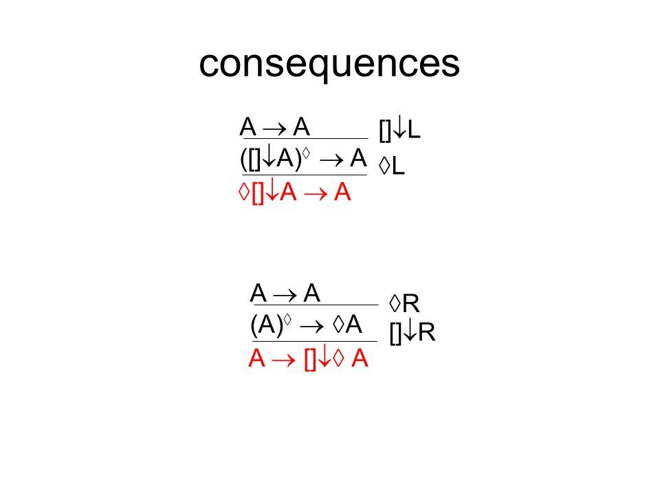 consequences [] A A ([] A) A A L [] L A [] A (A) A A [] R R