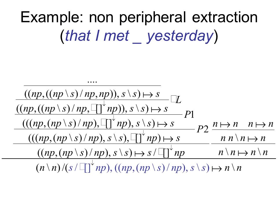 Example: non peripheral extraction (that I met _ yesterday) nnnn nnnn nnnn npsss s P s ss s P sss s L sss s sss s ss)\) s ),/\(,((nn)\( \\ \ []/)\),/)\(,(( 2 )[]),\ /)\(,((( 1 )\),[]),/)\(,((( )\)),[],/)\((, )\)),,/)\((,....