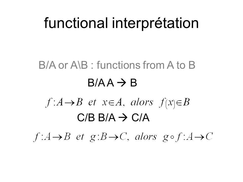functional interprétation B/A or A\B : functions from A to B B/A A B C/B B/A C/A