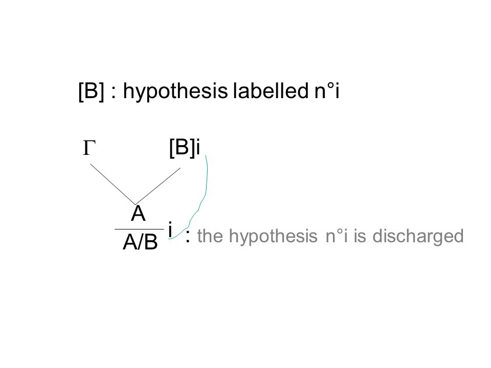 [B] : hypothesis labelled n°i [B]i A i A/B : the hypothesis n°i is discharged