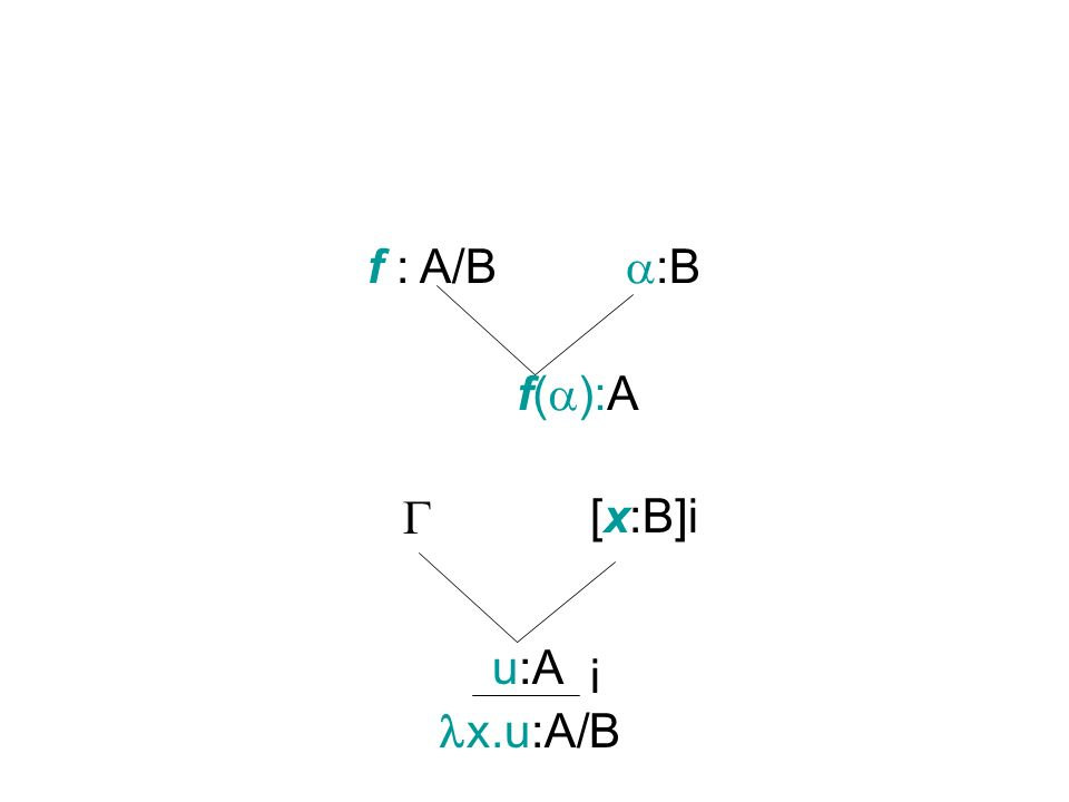 f : A/B :B f( ):A [x:B]i u:A i x.u:A/B