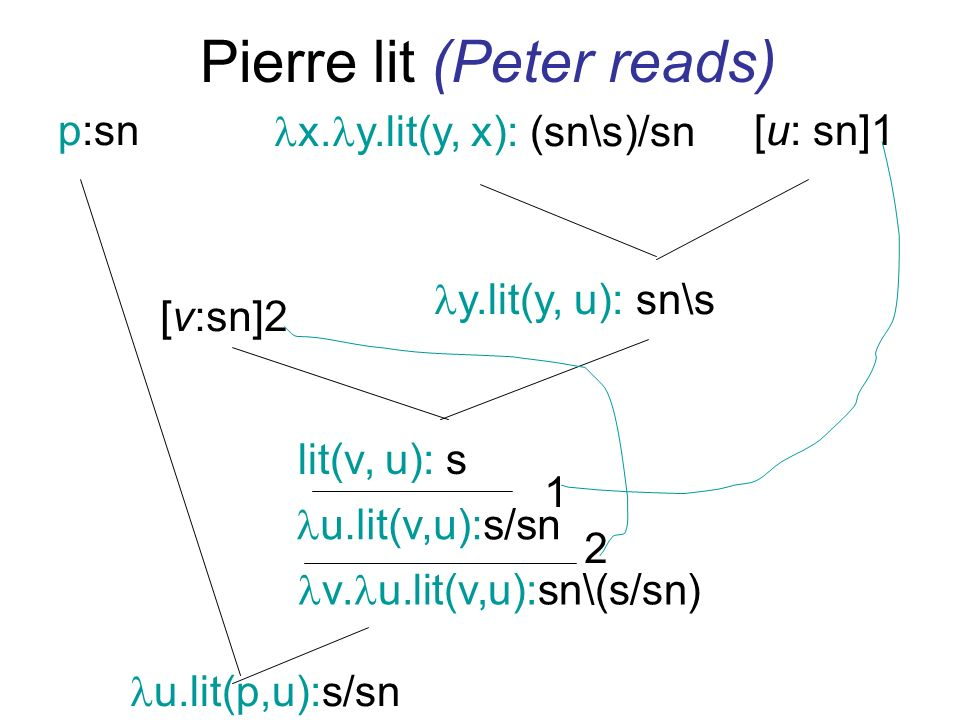 Pierre lit (Peter reads) p:sn x.