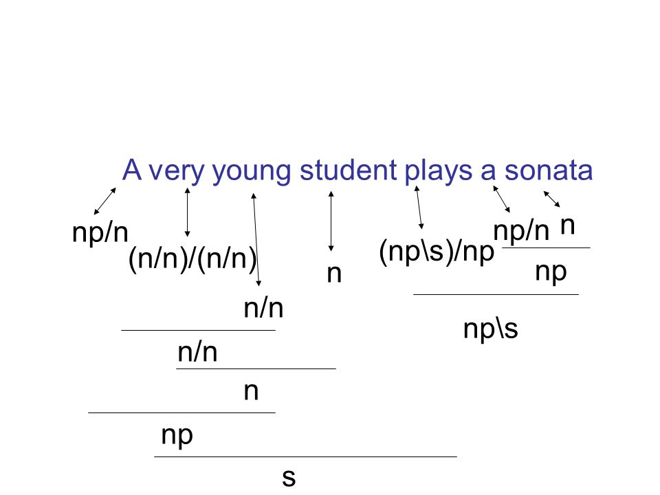 A very young student plays a sonata np/n (n/n)/(n/n) n/n n (np\s)/np np/n n np np\s n/n n np s