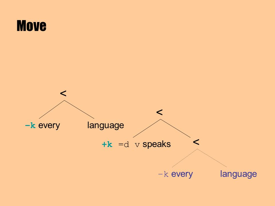 –k every language < +k =d v speaks < Move –k every language <