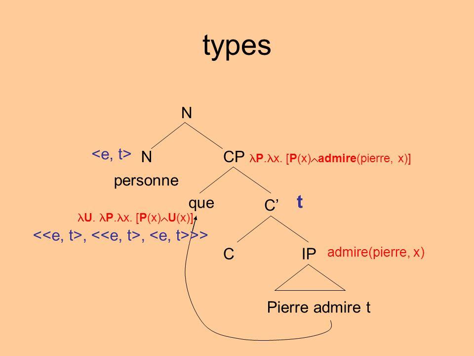 types N NCP P. x. [P(x) admire(pierre, x)] C IPC Pierre admire t personne que admire(pierre, x) U. P. x. [P(x) U(x)] t,, >>