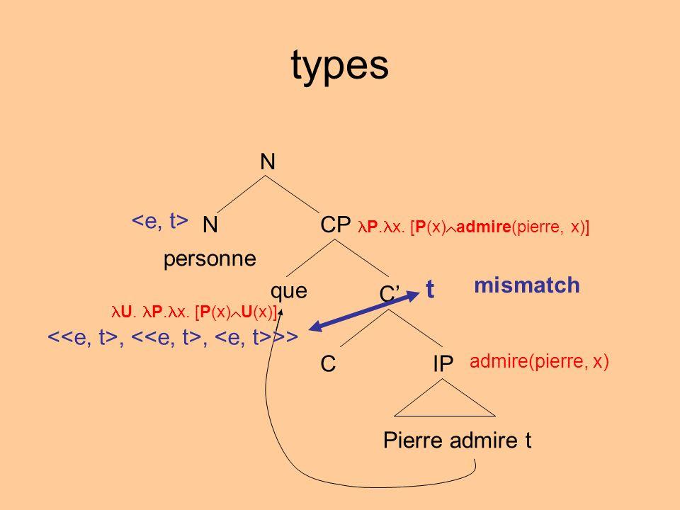 types N NCP P. x. [P(x) admire(pierre, x)] C IPC Pierre admire t personne que admire(pierre, x) U. P. x. [P(x) U(x)] t,, >> mismatch