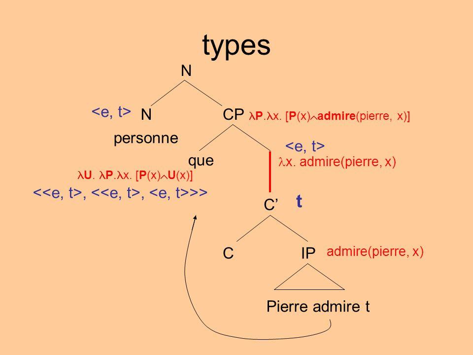 types C IPC Pierre admire t admire(pierre, x) t N NCP P. x. [P(x) admire(pierre, x)] personne que U. P. x. [P(x) U(x)],, >> x. admire(pierre, x)
