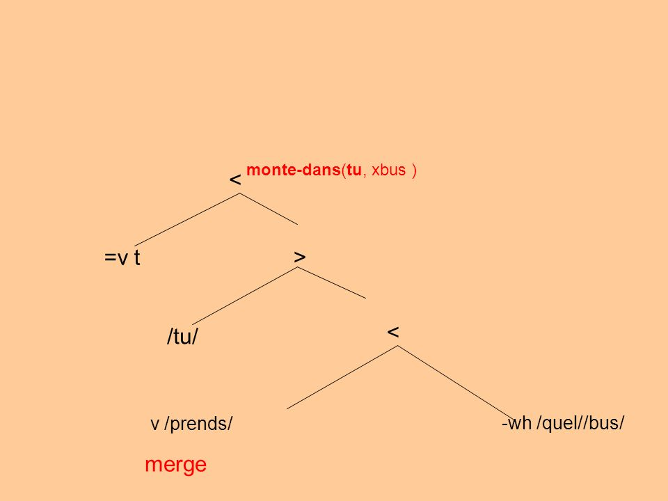 v /prends/ -wh /quel//bus/ merge < > /tu/ monte-dans(tu, xbus ) < =v t