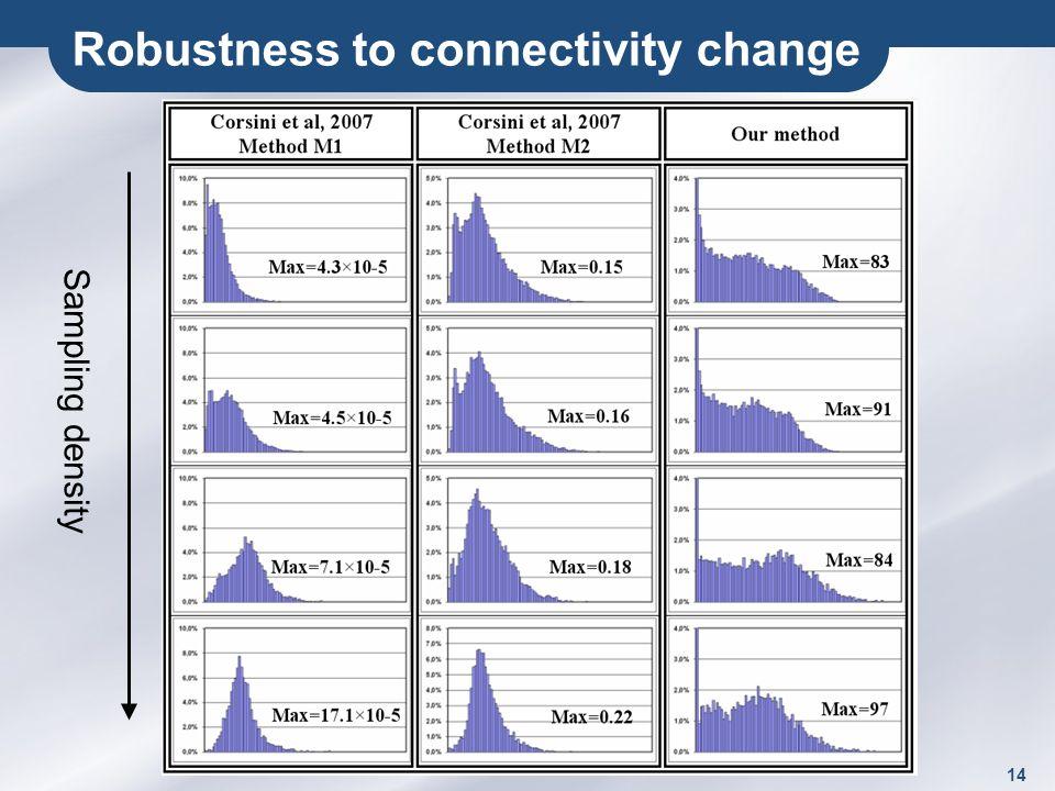 14 Robustness to connectivity change Sampling density