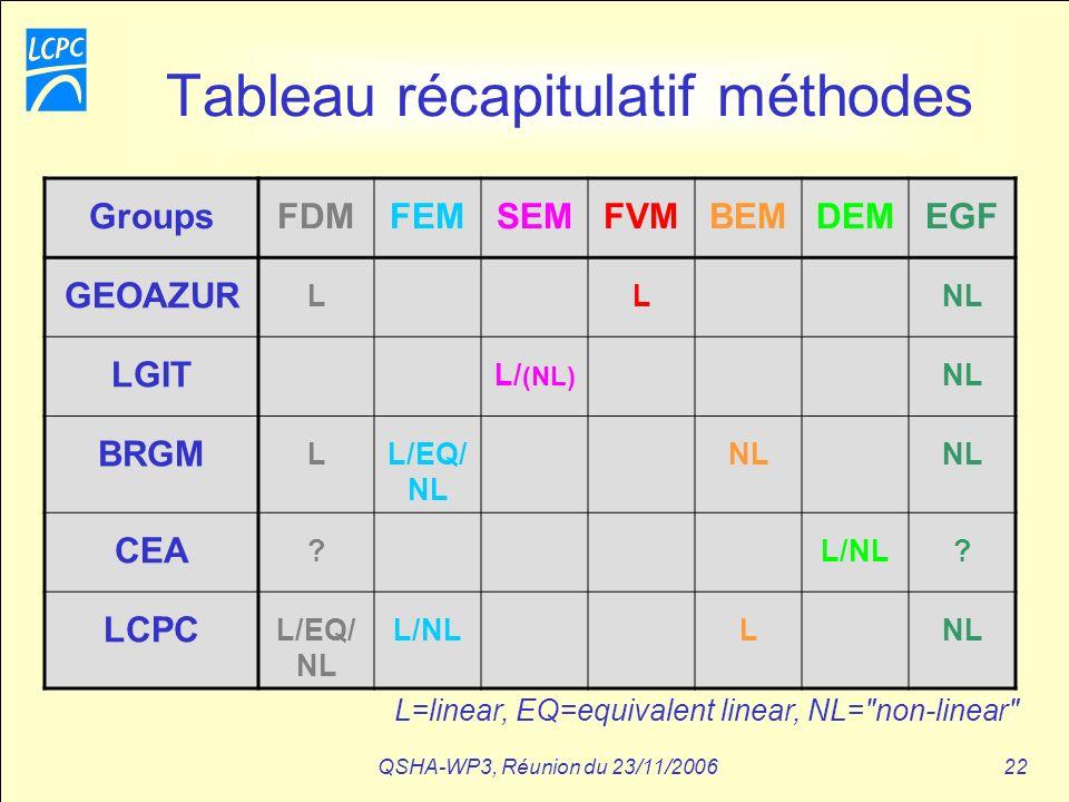 QSHA-WP3, Réunion du 23/11/200622 Tableau récapitulatif méthodes GroupsFDMFEMSEMFVMBEMDEMEGF GEOAZUR LLNL LGIT L/ (NL) NL BRGM LL/EQ/ NL NL CEA ?L/NL?
