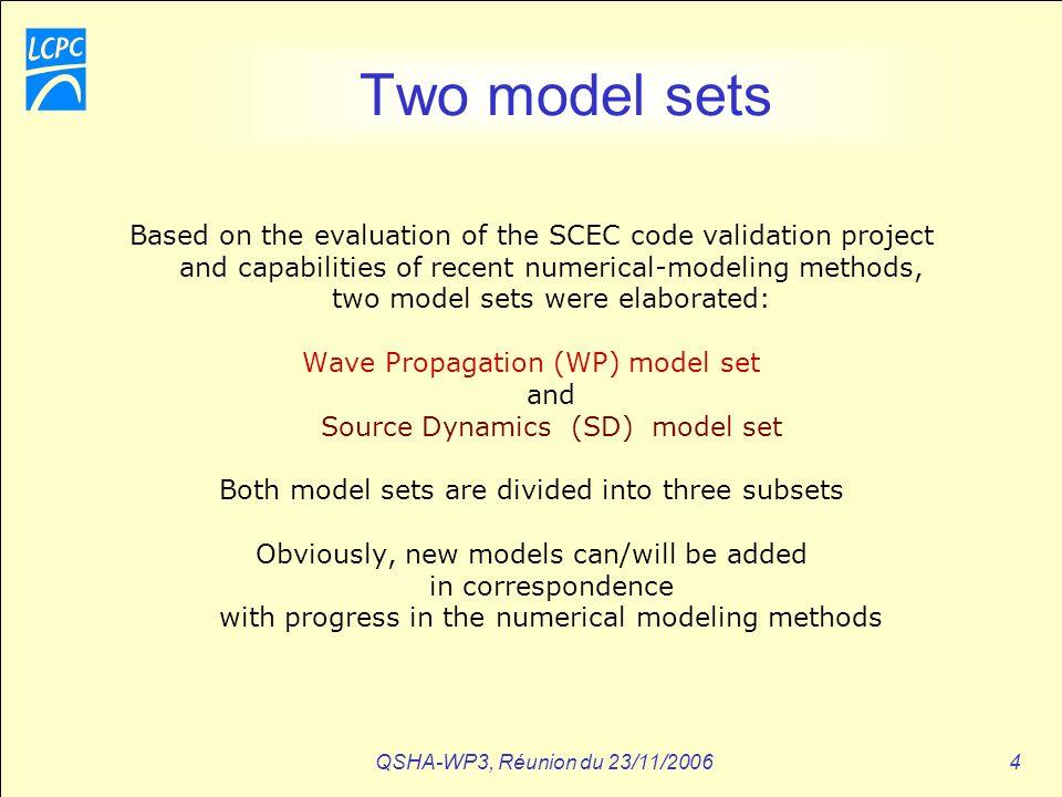 QSHA-WP3, Réunion du 23/11/200625 WP3-2 Sensitivity studies (P-Y Bard) (Nearly) realistic models : Nice (WP1 : test de rugosité dinterface…) Grenoble Algiers Naples… …cf WP3-3 & WP3-4