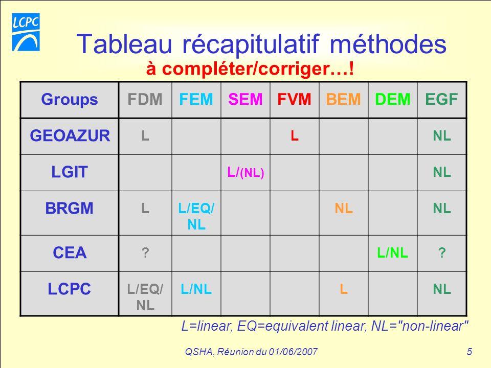 QSHA, Réunion du 01/06/20075 Tableau récapitulatif méthodes GroupsFDMFEMSEMFVMBEMDEMEGF GEOAZUR LLNL LGIT L/ (NL) NL BRGM LL/EQ/ NL NL CEA ?L/NL? LCPC
