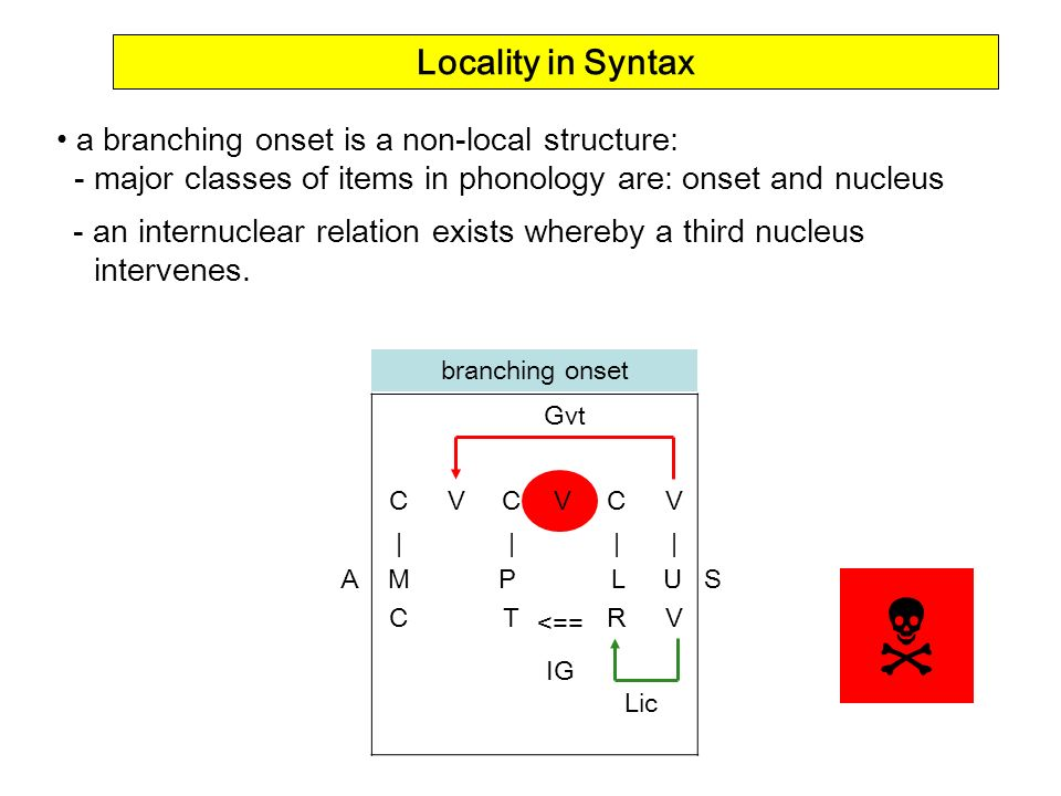 CVCVC V ||| | CTR V a branching onset is a non-local structure: - major classes of items in phonology are: onset and nucleus - an internuclear relatio
