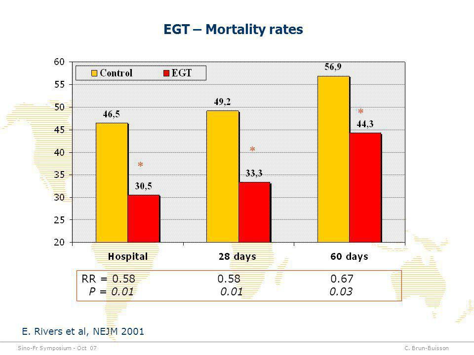 Sino-Fr Symposium - Oct 07C. Brun-Buisson EGT – Mortality rates * * * RR = 0.58 0.58 0.67 P = 0.01 0.01 0.03 E. Rivers et al, NEJM 2001