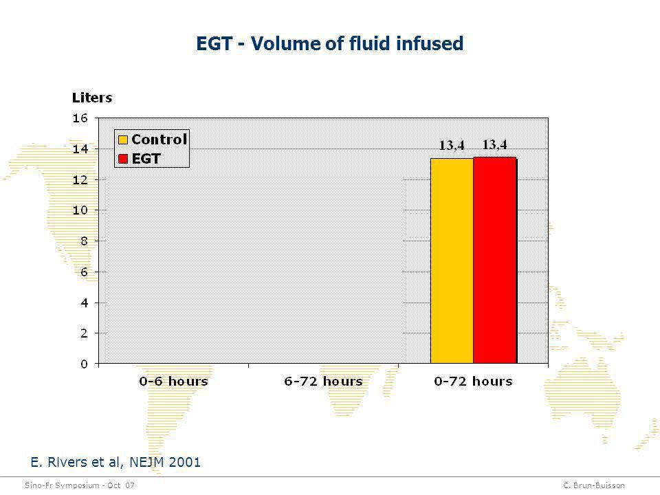 Sino-Fr Symposium - Oct 07C. Brun-Buisson EGT - Volume of fluid infused * P<0.01 ** * * E. Rivers et al, NEJM 2001