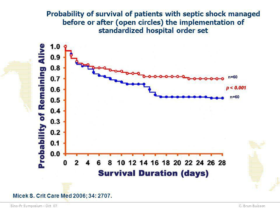 Sino-Fr Symposium - Oct 07C. Brun-Buisson Probability of survival of patients with septic shock managed before or after (open circles) the implementat