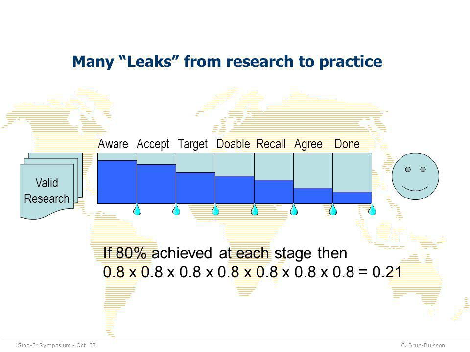 Sino-Fr Symposium - Oct 07C. Brun-Buisson Many Leaks from research to practice Aware Accept Target Doable Recall Agree Done Valid Research If 80% achi