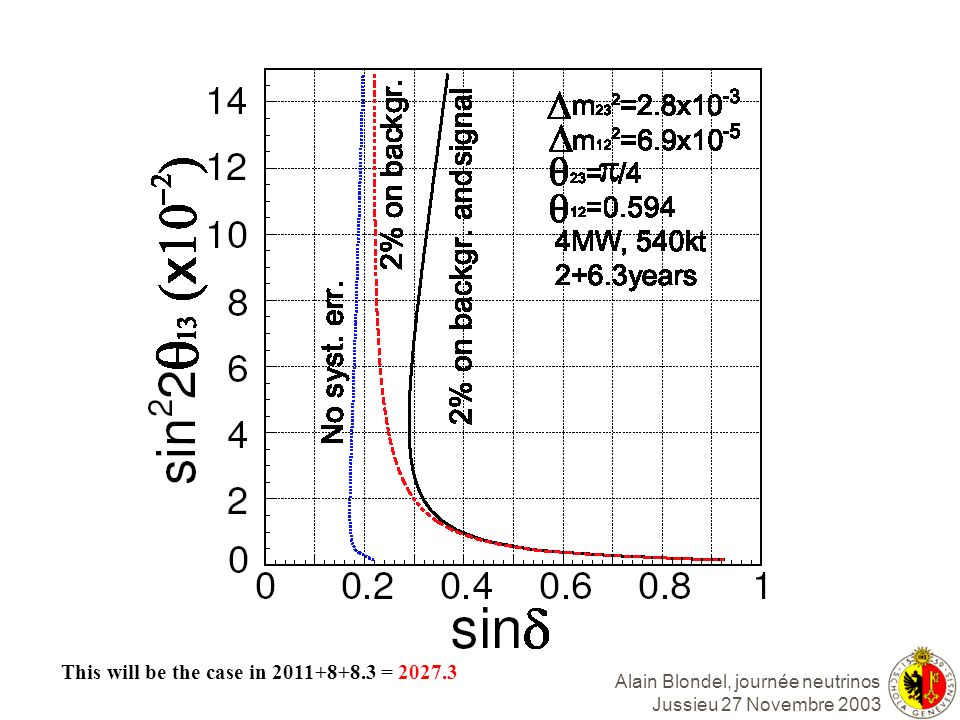 Alain Blondel, journée neutrinos Jussieu 27 Novembre 2003 This will be the case in 2011+8+8.3 = 2027.3