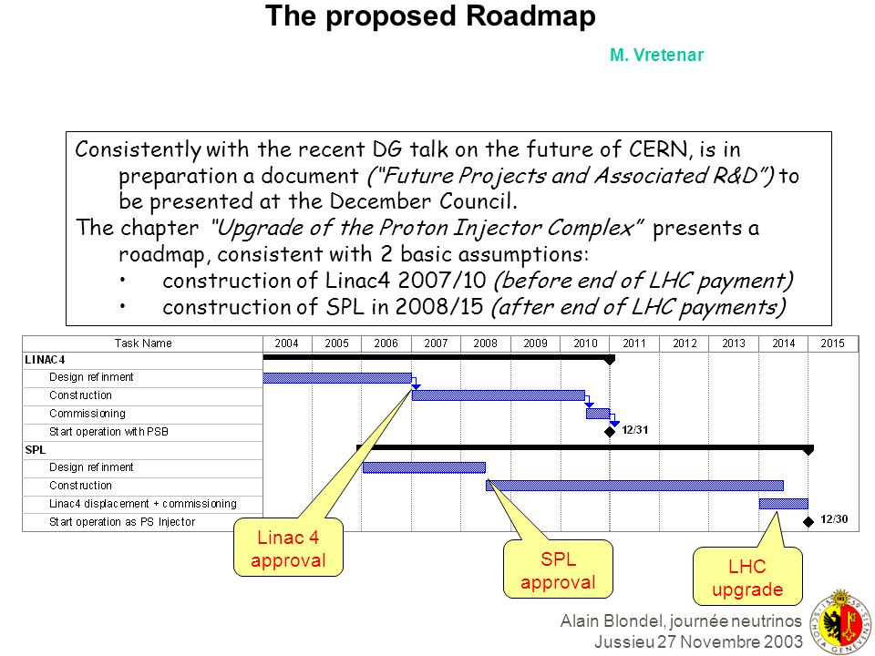 Alain Blondel, journée neutrinos Jussieu 27 Novembre 2003 The proposed Roadmap Consistently with the recent DG talk on the future of CERN, is in prepa