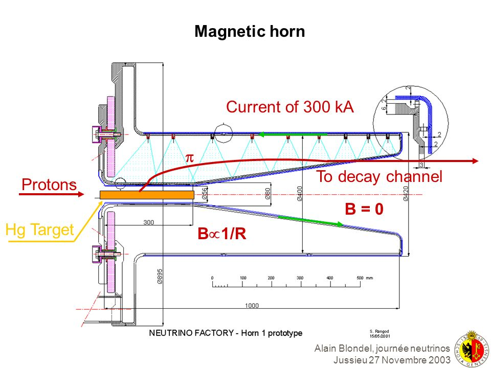 Alain Blondel, journée neutrinos Jussieu 27 Novembre 2003 Magnetic horn Protons Current of 300 kA To decay channel Hg Target B 1/R B = 0