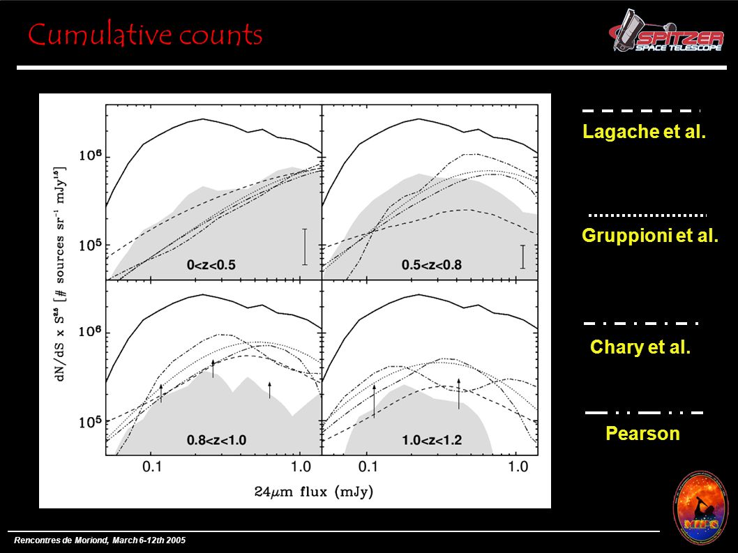 Cumulative counts Rencontres de Moriond, March 6-12th 2005 Lagache et al.