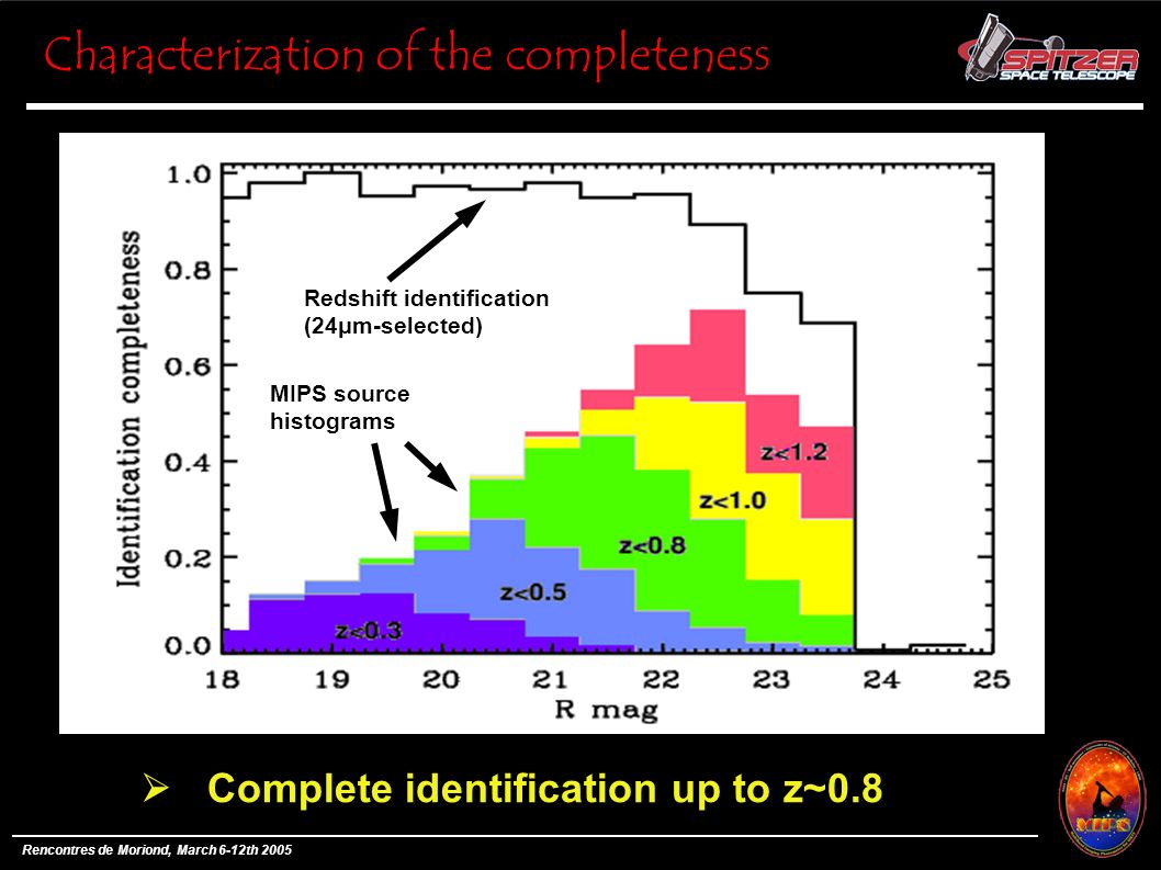 Rencontres de Moriond, March 6-12th 2005 Characterization of the completeness Redshift identification (24μm-selected) MIPS source histograms Complete identification up to z~0.8