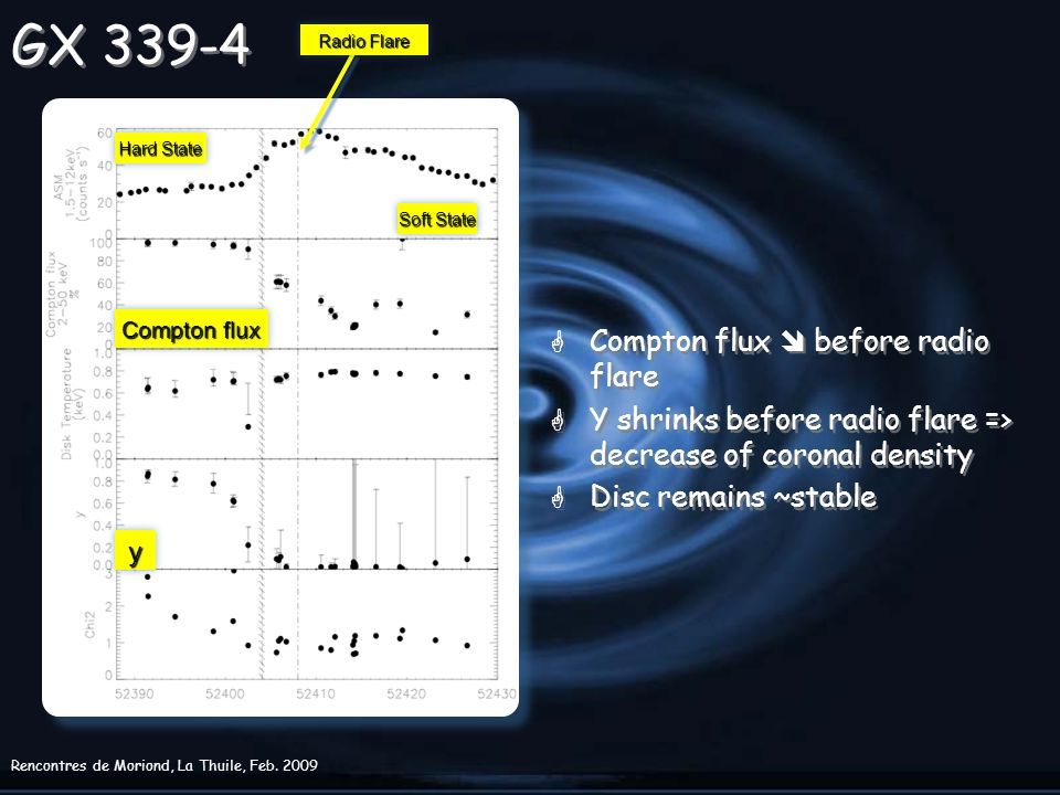 Rencontres de Moriond, La Thuile, Feb. 2009 GX 339-4 G Compton flux before radio flare G Y shrinks before radio flare => decrease of coronal density G