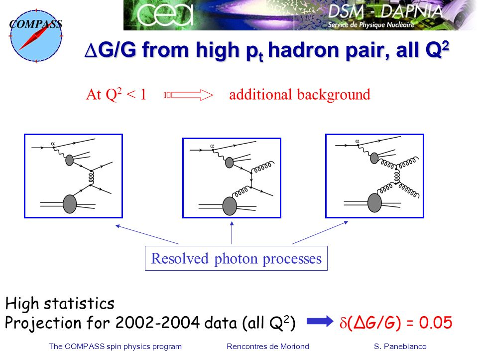 The COMPASS spin physics program Rencontres de Moriond S. Panebianco G/G from high p t hadron pair, all Q 2 G/G from high p t hadron pair, all Q 2 At