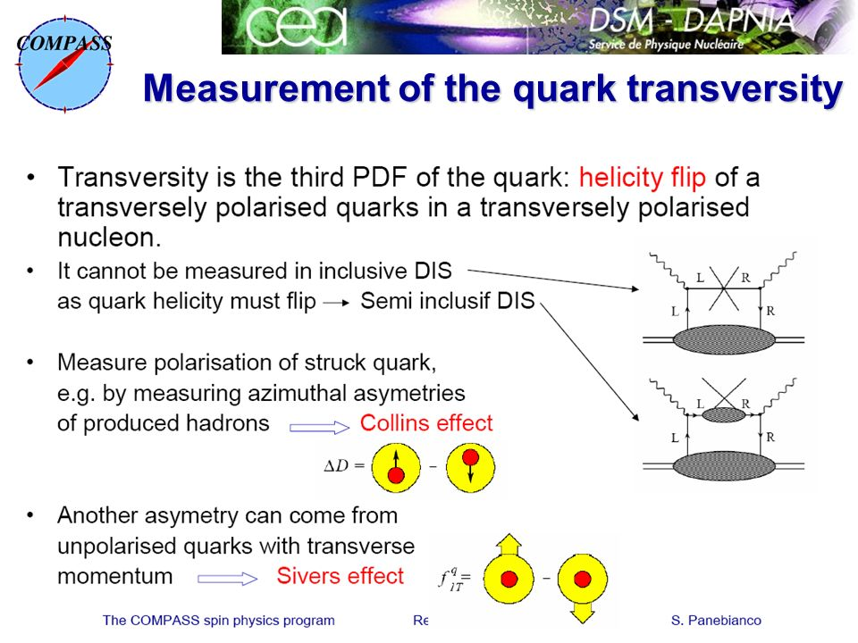 The COMPASS spin physics program Rencontres de Moriond S. Panebianco Measurement of the quark transversity
