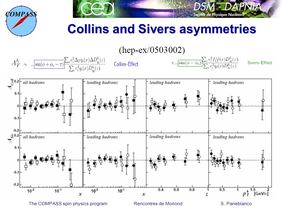 The COMPASS spin physics program Rencontres de Moriond S. Panebianco Collins and Sivers asymmetries