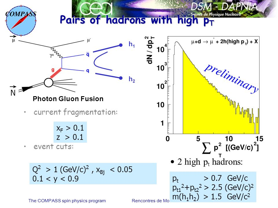 Pairs of hadrons with high p T Photon Gluon Fusion h1h1 h2h2 current fragmentation: event cuts: x F > 0.1 z > 0.1 p t > 0.7 GeV/c p t1 2 +p t2 2 > 2.5 (GeV/c) 2 m(h 1 h 2 ) > 1.5 GeV/c 2 2 high p t hadrons: N Q 2 > 1 (GeV/c) 2, x Bj < 0.05 0.1 < y < 0.9