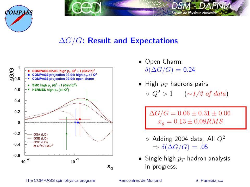The COMPASS spin physics program Rencontres de Moriond S. Panebianco