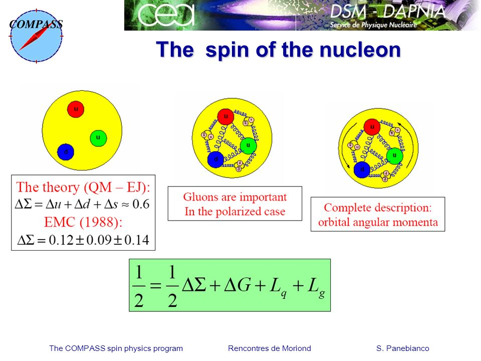 The COMPASS spin physics program Rencontres de Moriond S. Panebianco The spin of the nucleon