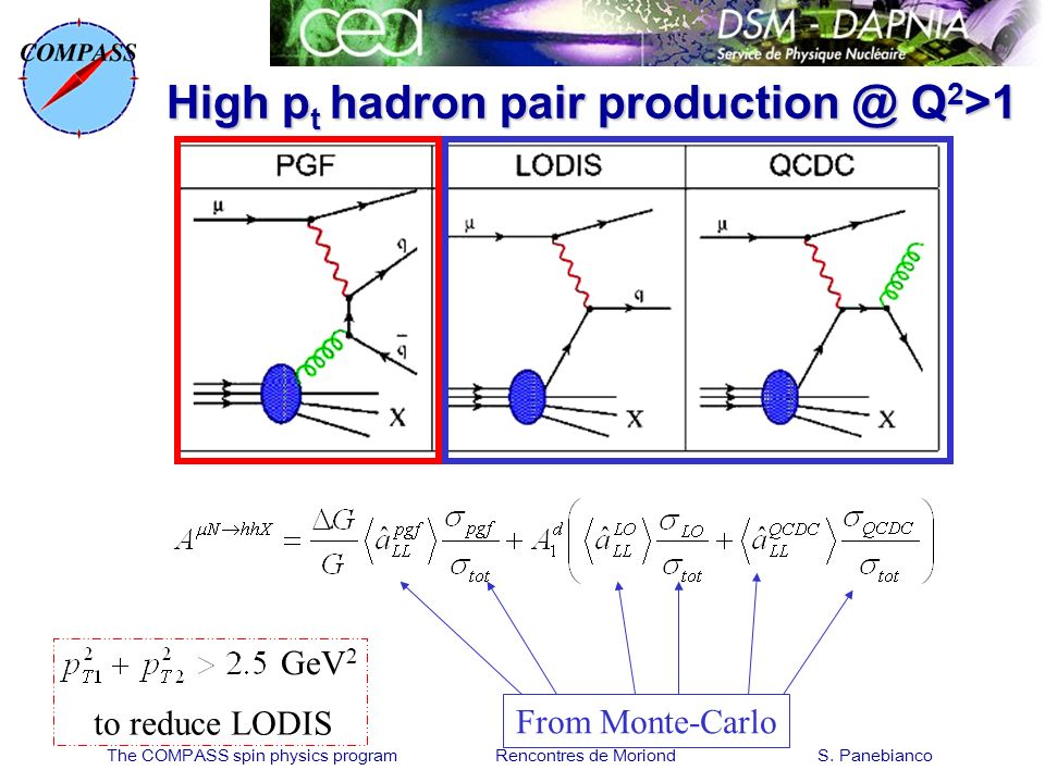 The COMPASS spin physics program Rencontres de Moriond S. Panebianco High p t hadron pair production @ Q 2 >1 From Monte-Carlo GeV 2 to reduce LODIS
