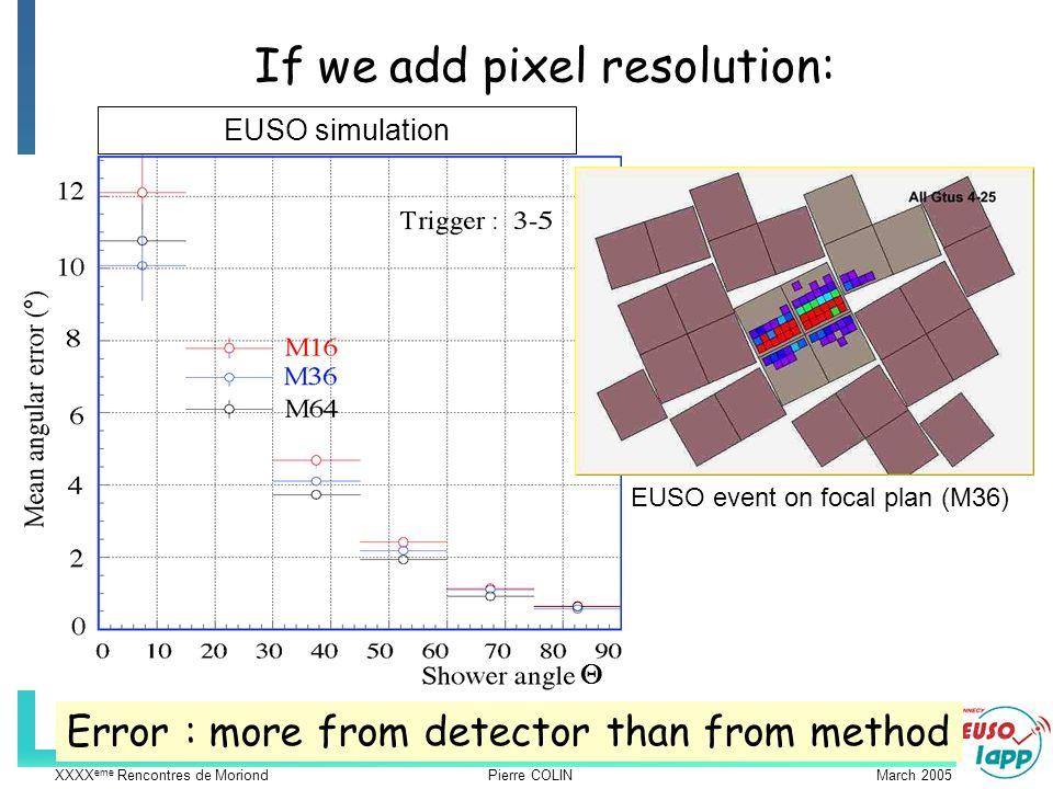 XXXX eme Rencontres de Moriond Pierre COLIN March 2005 If we add pixel resolution: EUSO event on focal plan (M36) Error : more from detector than from method EUSO simulation