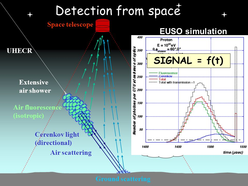 XXXX eme Rencontres de Moriond Pierre COLIN March 2005 UHECR Air scattering Detection from space Extensive air shower Air fluorescence (isotropic) Space telescope Cloud Cerenkov light (directional) Ground scattering EUSO simulation SIGNAL = f(t)