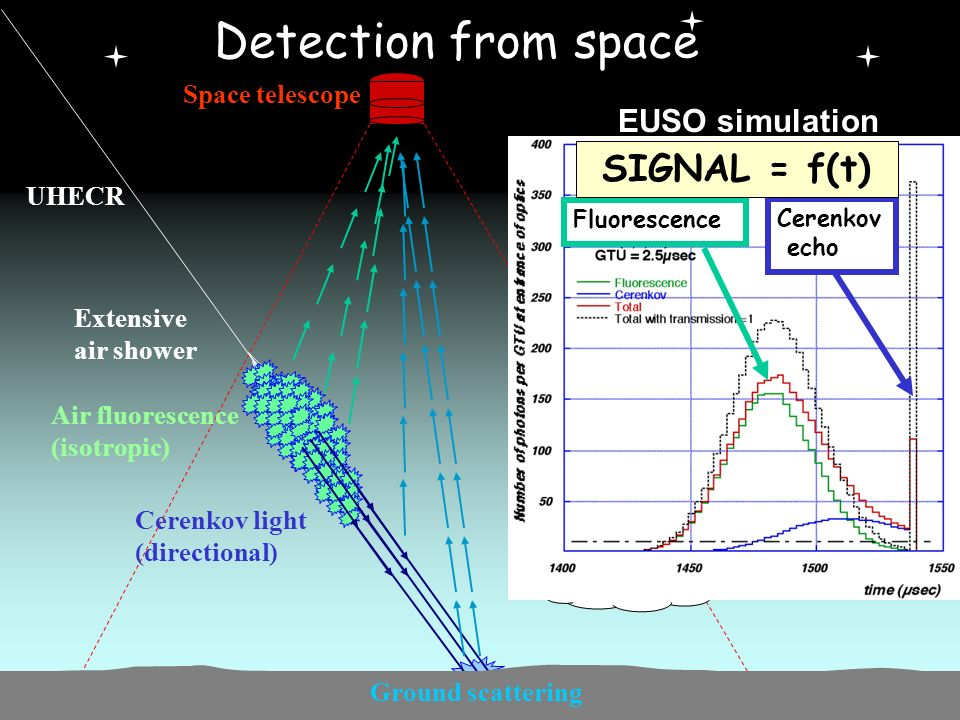 XXXX eme Rencontres de Moriond Pierre COLIN March 2005 UHECR Detection from space Extensive air shower Air fluorescence (isotropic) Space telescope Cerenkov light (directional) Ground scattering Cloud EUSO simulation Fluorescence Cerenkov echo SIGNAL = f(t)