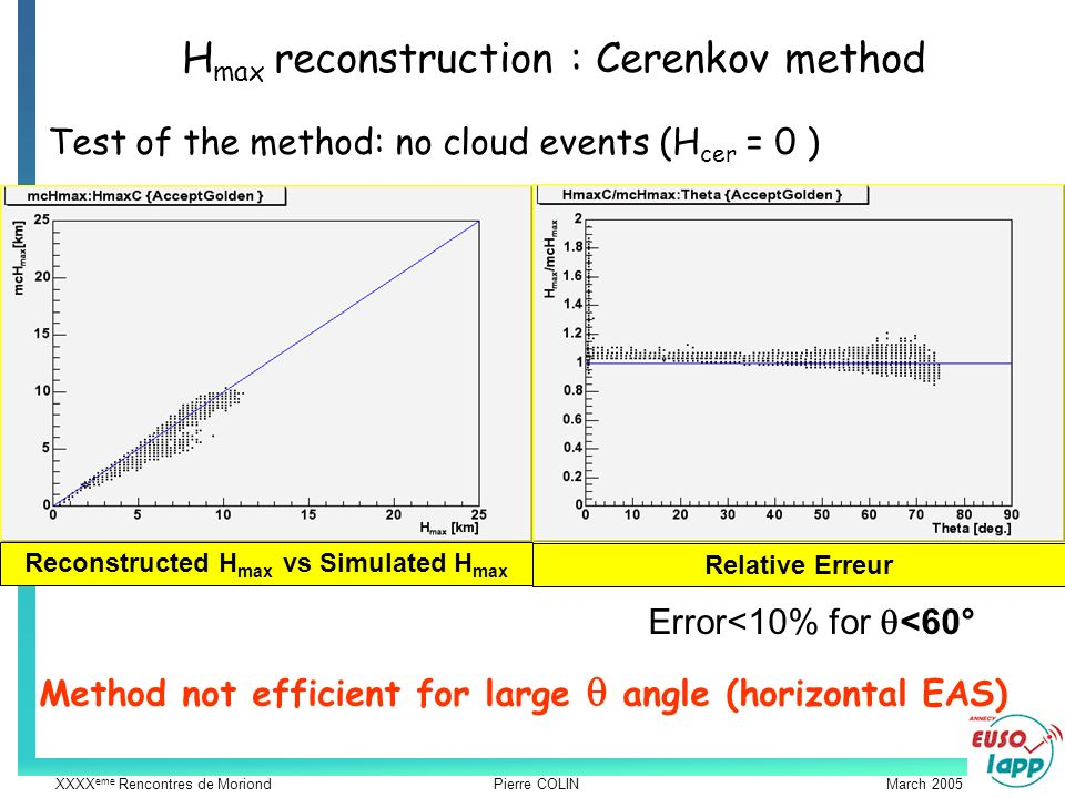 XXXX eme Rencontres de Moriond Pierre COLIN March 2005 H max reconstruction : Cerenkov method Method not efficient for large angle (horizontal EAS) Test of the method: no cloud events (H cer = 0 ) Reconstructed H max vs Simulated H max Relative Erreur Error<10% for <60°