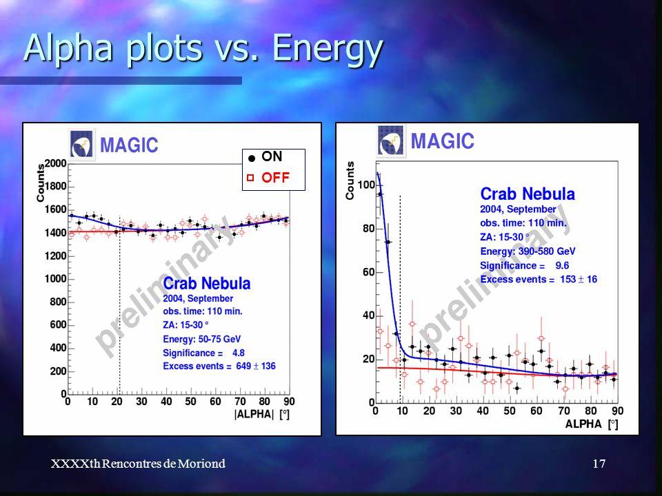 XXXXth Rencontres de Moriond17 Alpha plots vs. Energy ON OFF