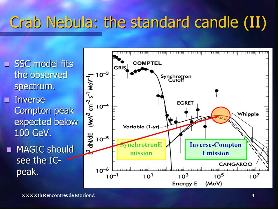 XXXXth Rencontres de Moriond4 Crab Nebula: the standard candle (II) SSC model fits the observed spectrum. SSC model fits the observed spectrum. Invers