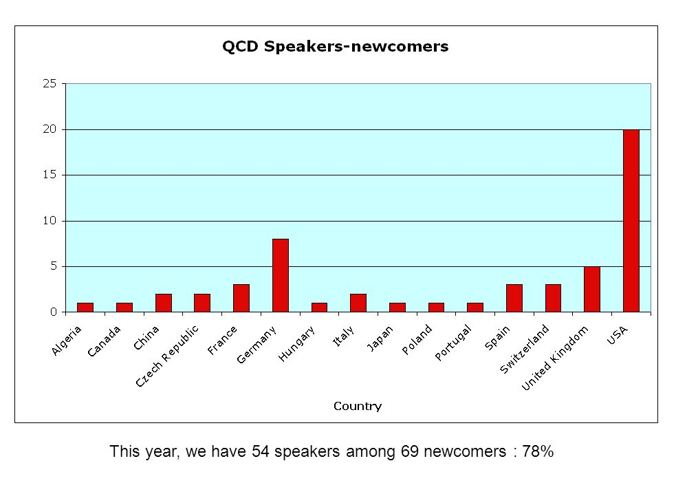 This year, we have 54 speakers among 69 newcomers : 78%