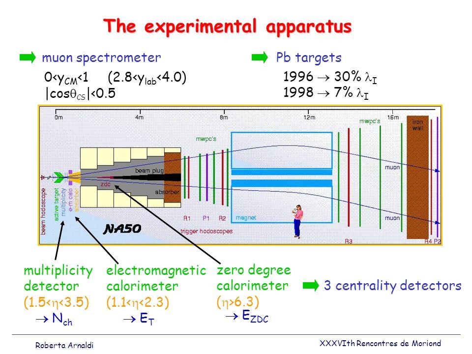 The experimental apparatus 3 centrality detectors muon spectrometer 0<y CM <1 (2.8<y lab <4.0) |cos CS |<0.5 electromagnetic calorimeter (1.1< <2.3) multiplicity detector (1.5< <3.5) zero degree calorimeter ( >6.3) N ch E T E ZDC Pb targets 1996 30% I 1998 7% I Roberta Arnaldi XXXVIth Rencontres de Moriond