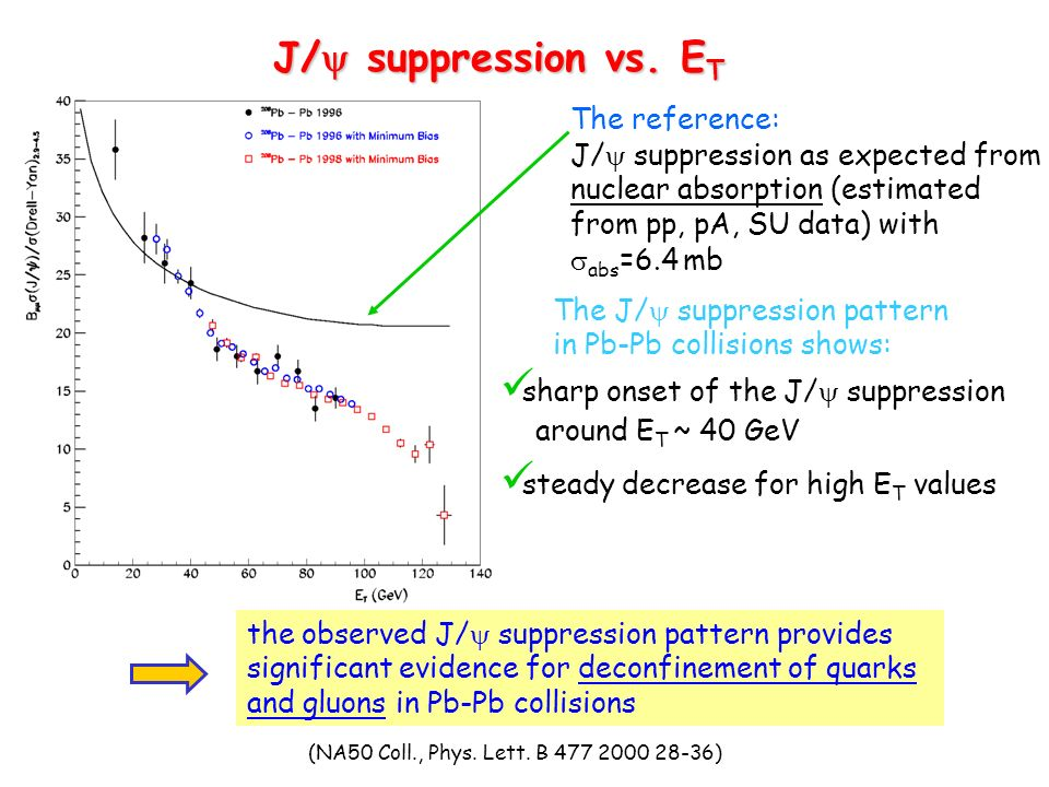 J/ suppression vs. E T The reference: J/ suppression as expected from nuclear absorption (estimated from pp, pA, SU data) with abs =6.4 mb The J/ supp